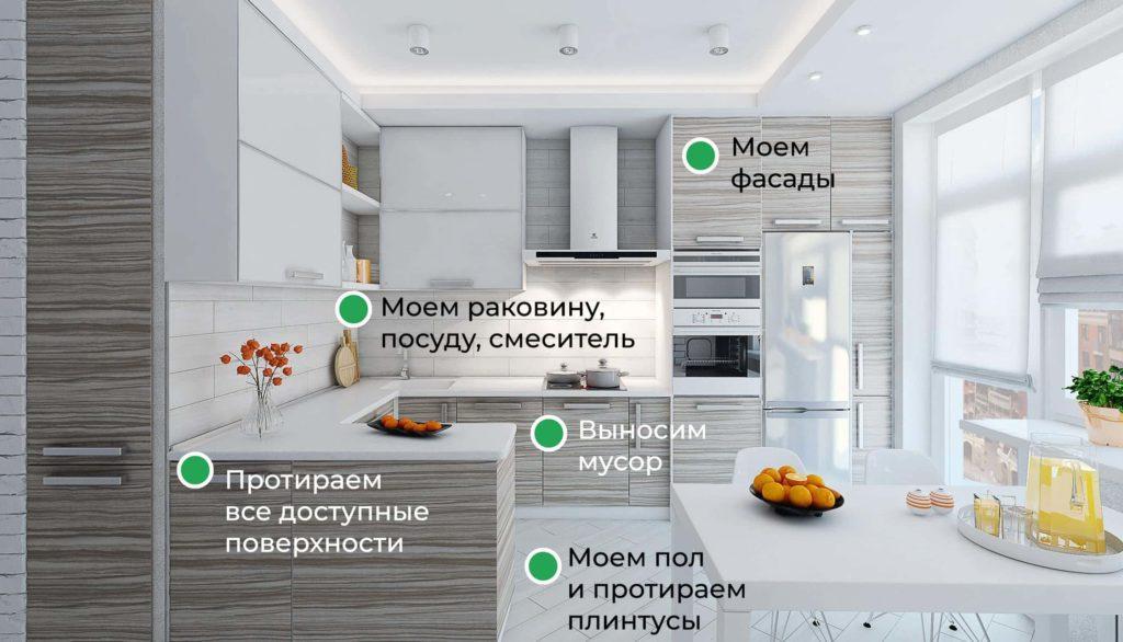 Уборка Кухня